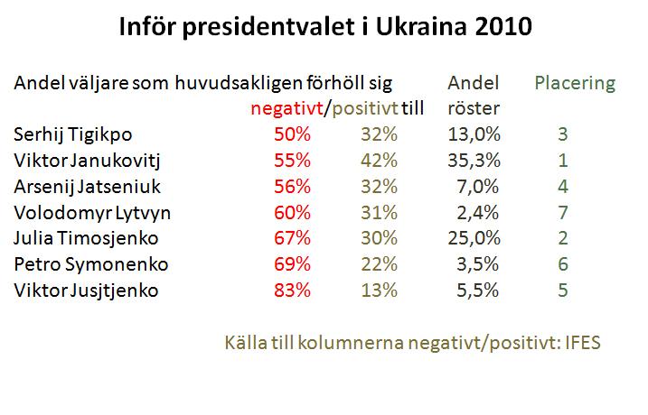 Tabell över presidentkandidater 2010