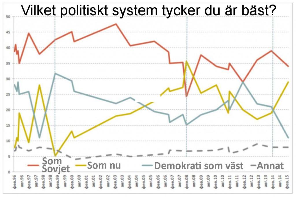 """Diagram """"Bästa politiska system"""""""